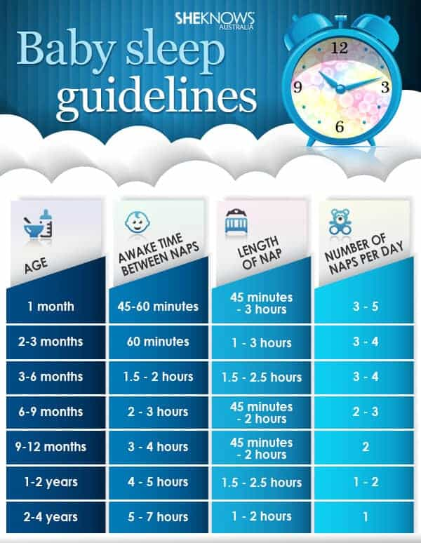 Baby Sleep Guidelines from She Knows