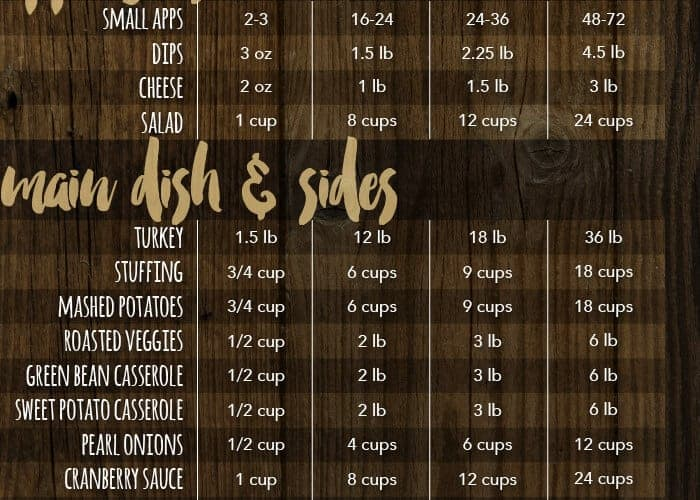 Thanksgiving Food Chart by Simple Most